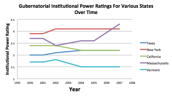 Gubernatorial Power Rating